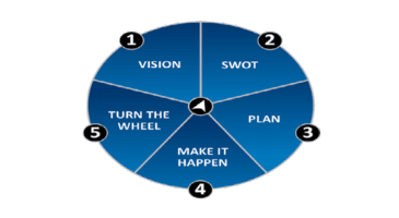 How to Create a Strategic Plan for Your Business – Part 1